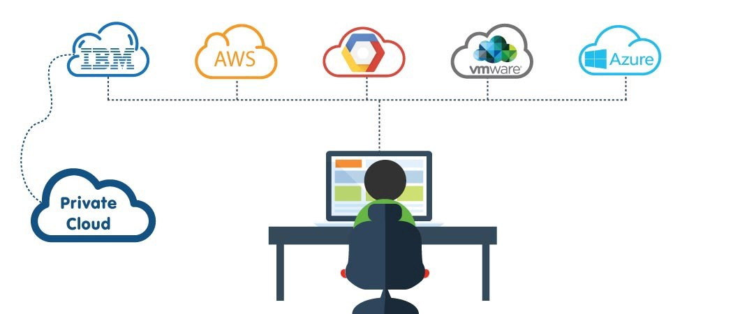 Benefits of Multi-Cloud Environments